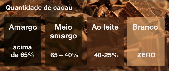 tabela chocolate
